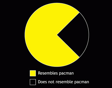 Pac-Man-Graph