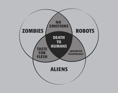 Zombies-Robots-and-Aliens-Venn-Diagram